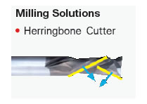 Milling Solution