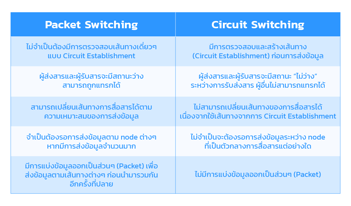 Packet-switching-vs-Circuit-switching